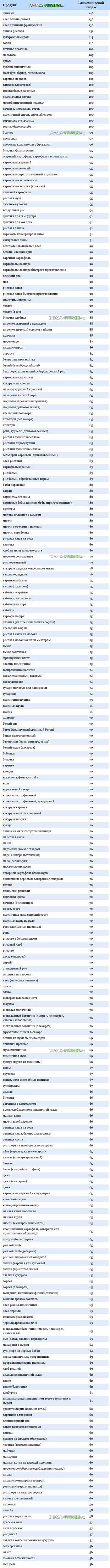 таблица быстрые углеводы список продуктов